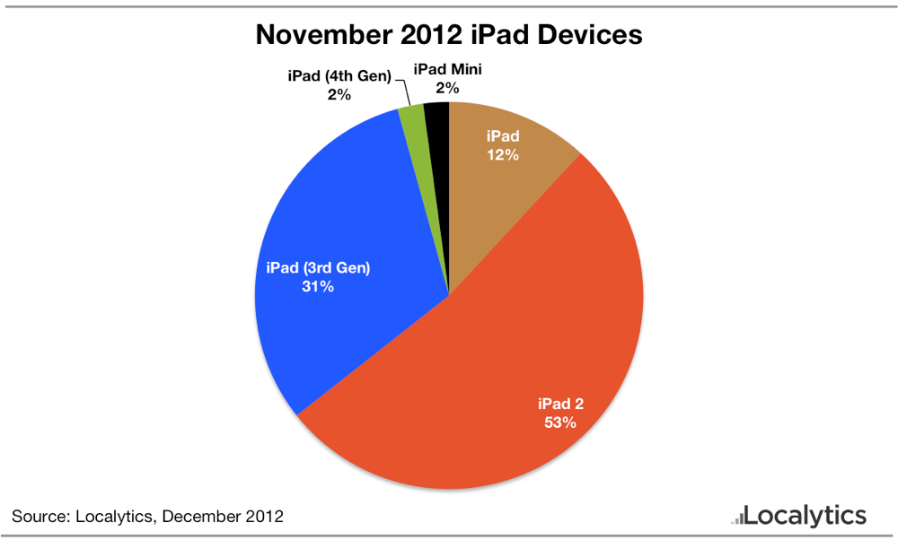 November 2012 ipad devices