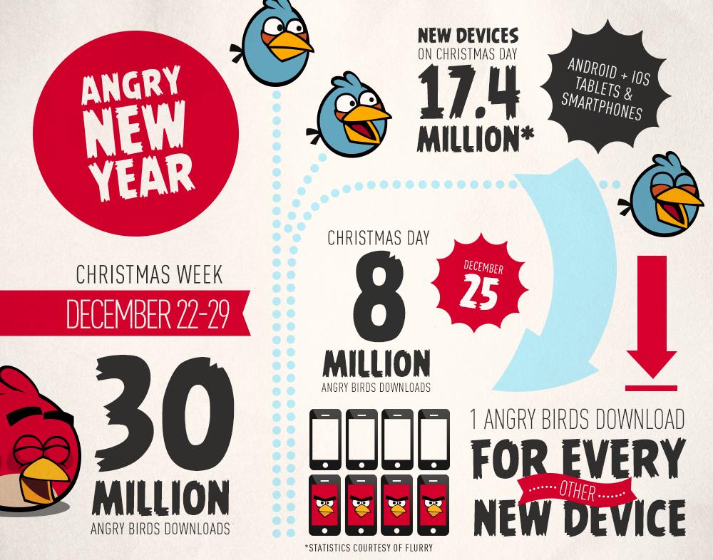 Rovio、2012年のクリスマス期間中に「Angry Birds」が3,000万ダウンロードを記録と発表