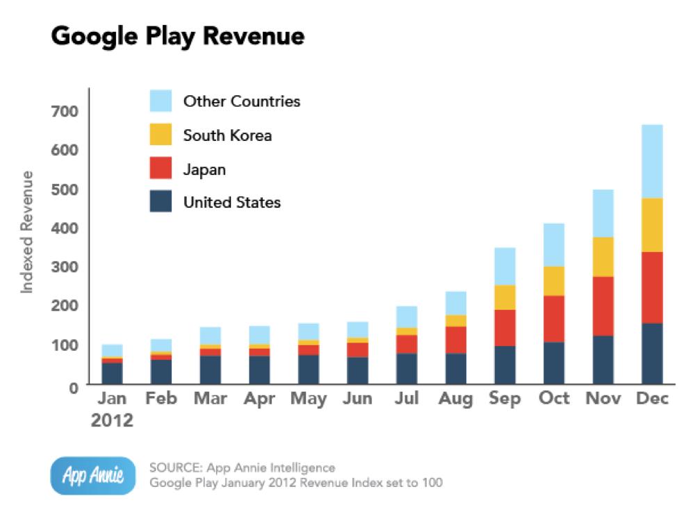 Google play revenue