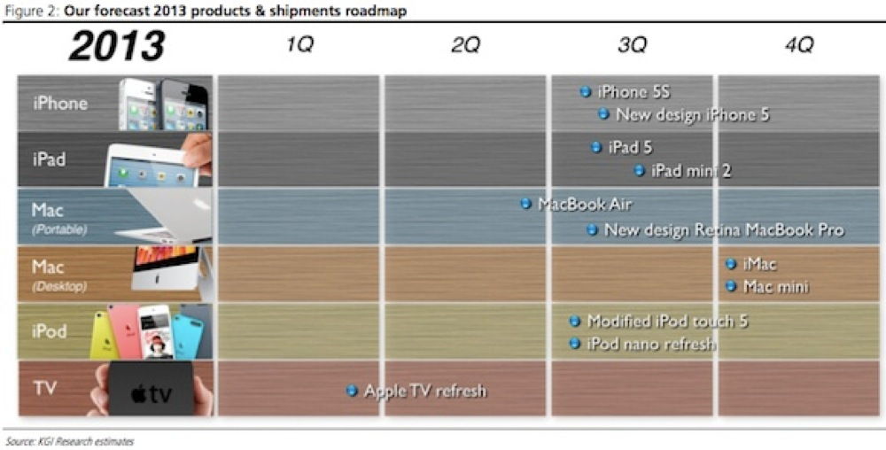 Kuo 2013 apple roadmap