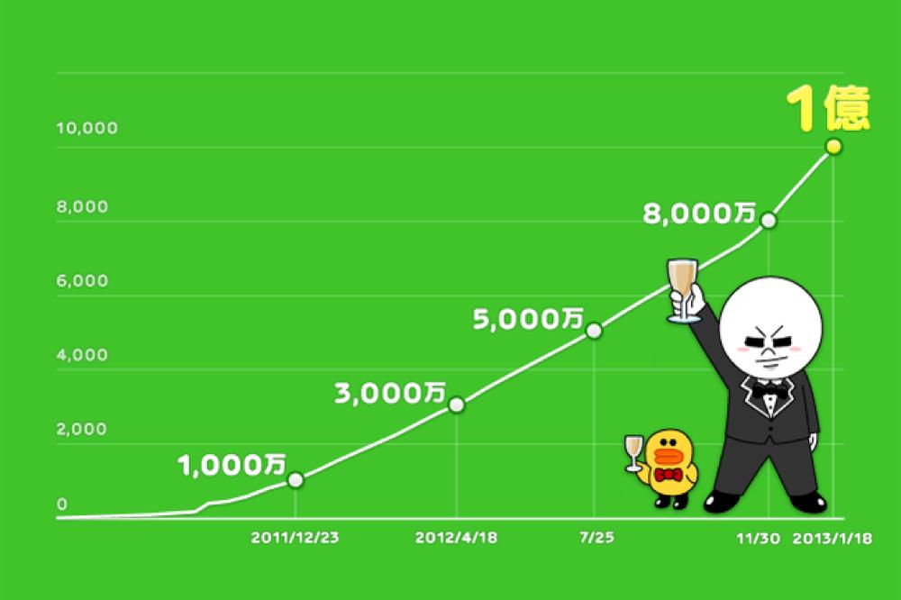 NHN Japan、LINEの登録ユーザー数が1億人を突破したと発表