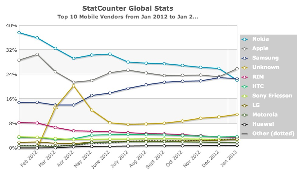 Apple、Nokiaを抜いて、世界で最もモバイルインターネットを利用されているメーカーに