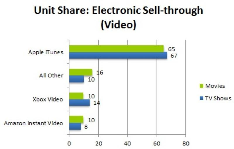 Npd 2012 digital video purchase