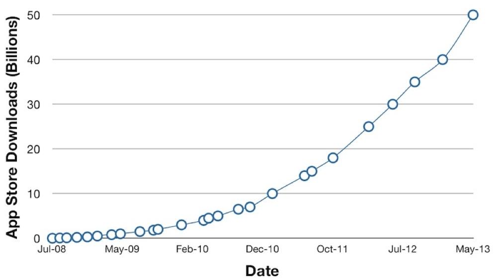 App StoreのAppの年間ダウンロードペースは200億回にのぼる
