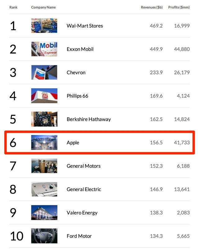 Apple、Fortune誌が発表する2013年版「Fortune 500」で6位にランクイン