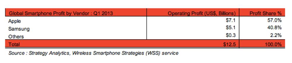 2013年第1四半期、世界のスマートフォンの営業利益シェアはAppleがトップで57%を占める
