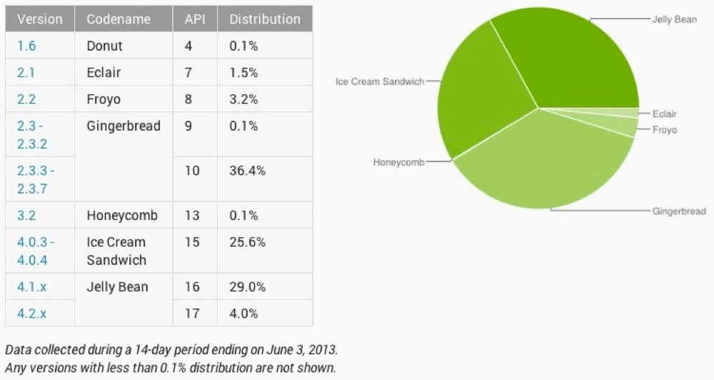 Android fragmentation jun13