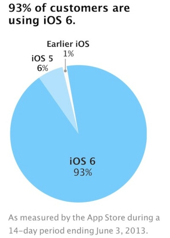 Ios fragmentation jun13