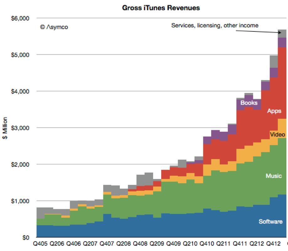 Appleは、いまだデジタルミュージック市場の75%を支配
