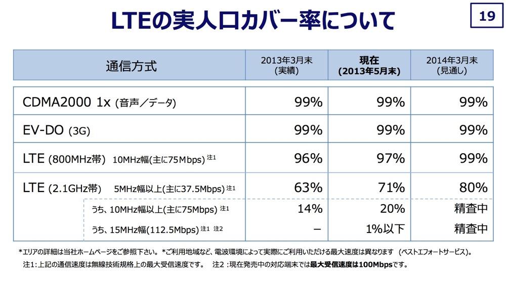 KDDI、「iPhone 5」で利用できる4G LTEの実人口カバー率が71%と公表、「iPhone 5」の下取りサービスも検討へ