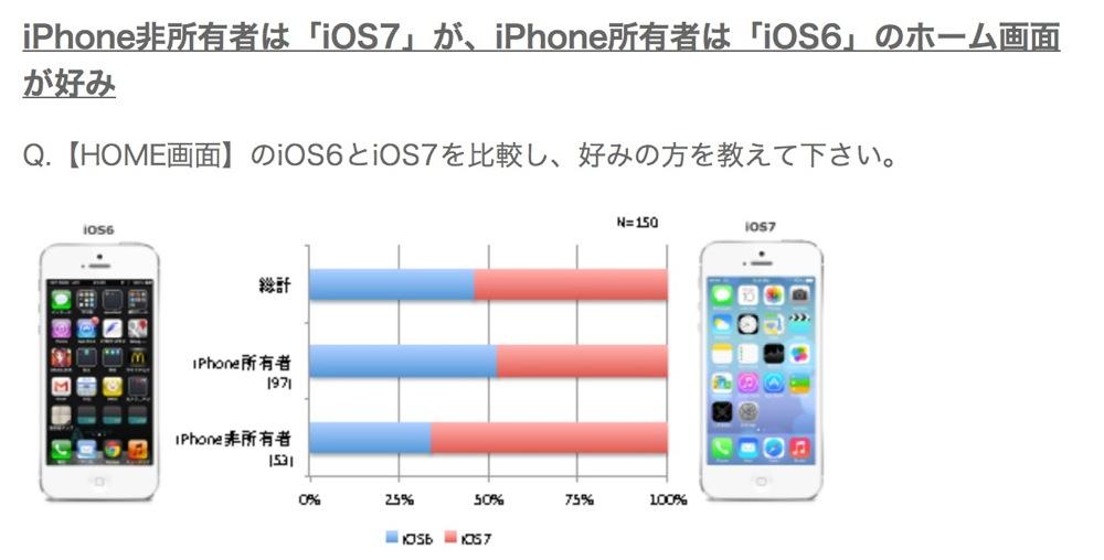 iPhoneユーザーは「iOS 7」のデザインより「iOS 6」の方が好き!?