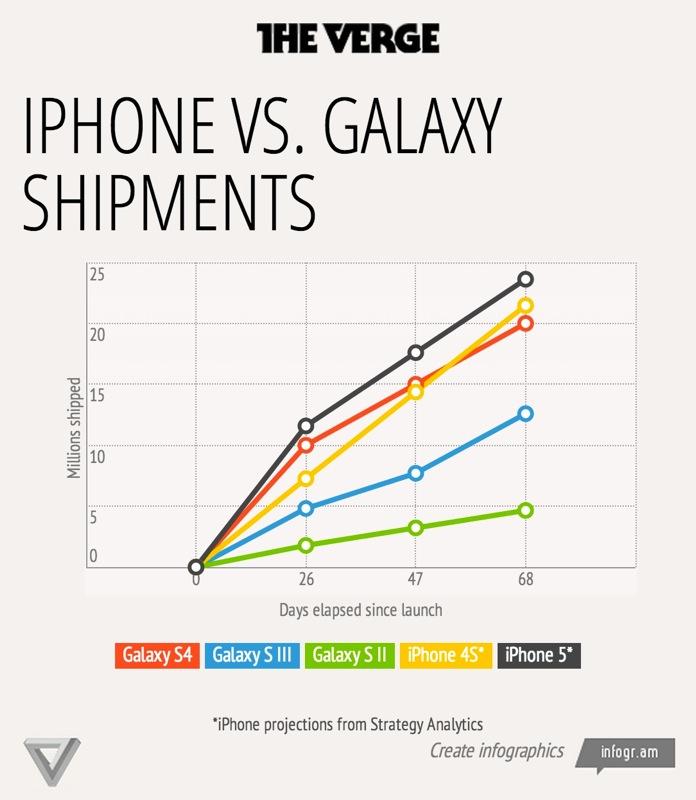 「Galaxy S4」は過去最高の販売ペースを記録も「iPhone 5」や「iPhone 4S」には及ばない!?