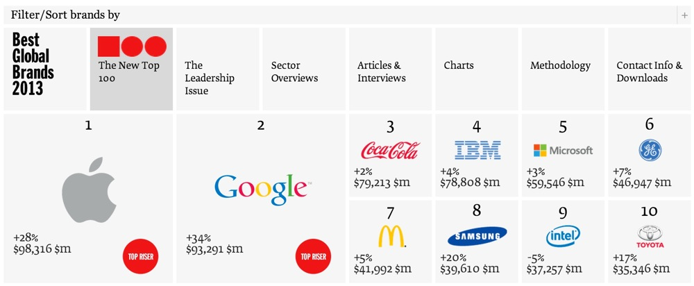 Apple、「世界で最も価値のあるブランド(Best Global Brands 2013)」ランキングでコカ・コーラを抜き1位を獲得