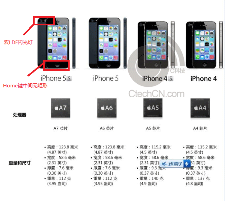 Iphone5s spec