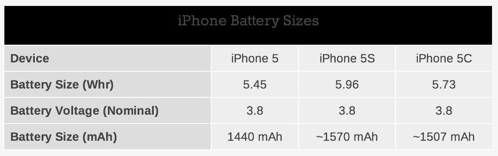 Iphone5scbattery