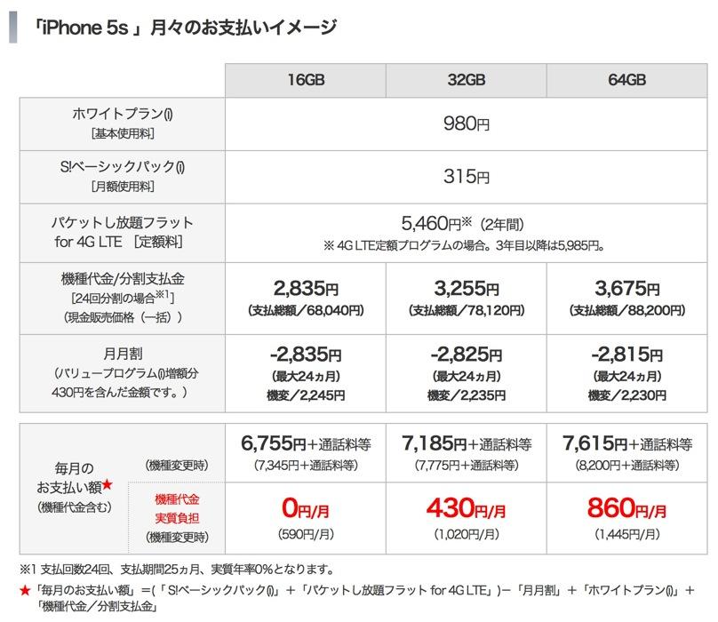 Softbankiphone5s
