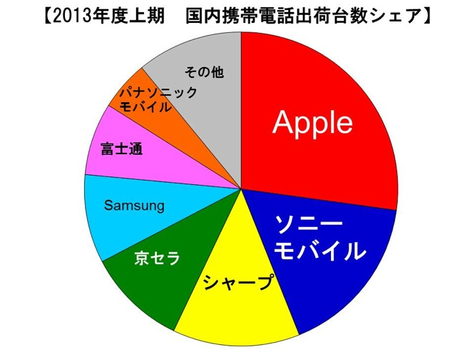 MM総研:2013年度上期国内携帯電話端末出荷台数、メーカ別シェアでAppleは4期連続で1位