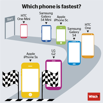 ベンチマークテストで「iPhone 5s」が最速という結果が明らかに
