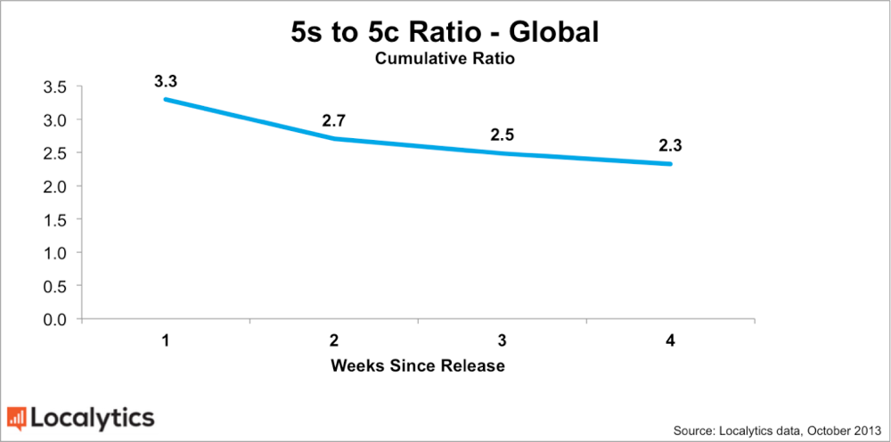 Global 5s 5c ratio chart 1024x509