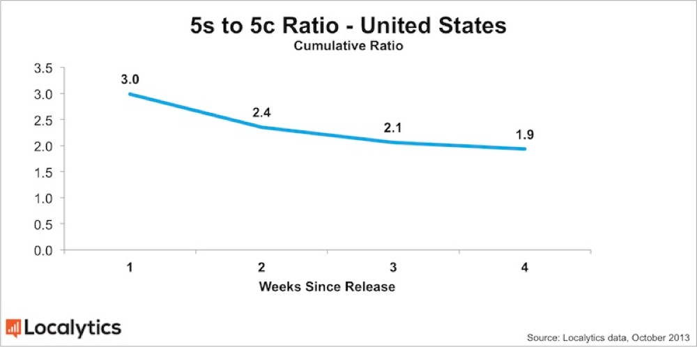 Localytics iphone 5s 5c ratio oct