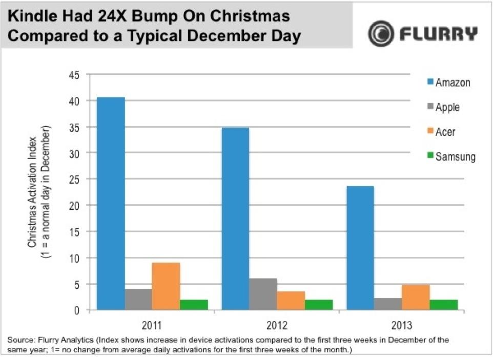 Appleデバイスのアクティベーションがクリスマスの日の2.3倍に、Kindleは24倍を記録