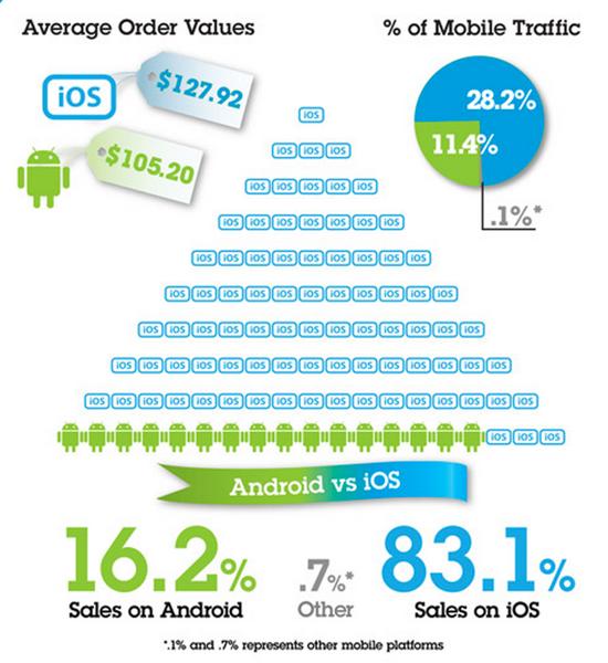 2013年ブラックフライデーセール、モバイルからの売り上げが増加、iOSデバイスからの注文は平均127.92ドルに