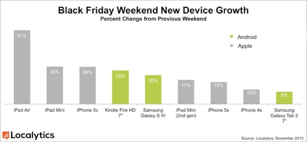 「iPad Air」のアクティベーション数、ブラックフライデーの週末に前週より50%以上増加