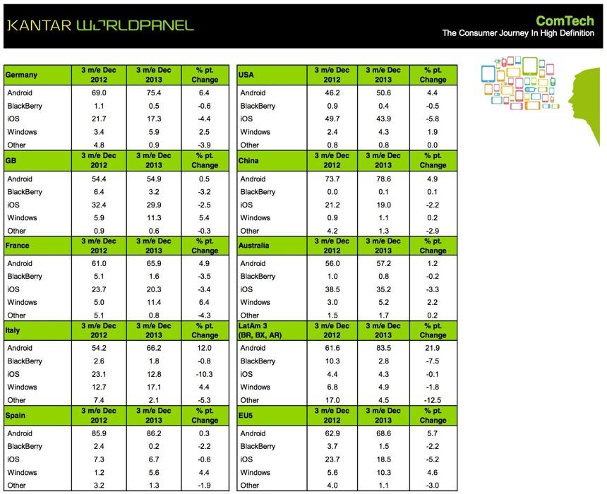 2013年12月までの3ヶ月間、ヨーロッパなどの主要市場ではiPhoneのシェアは低下、日本でのシェアは68.1%に