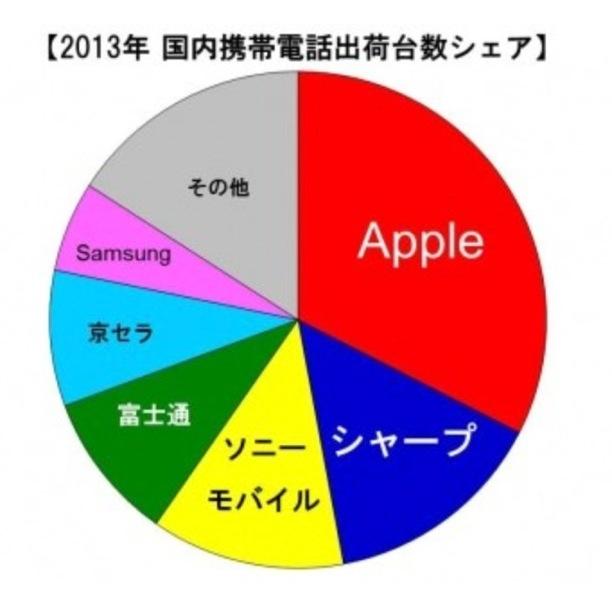 MM総研:2013年国内携帯電話端末出荷台数を発表、Appleが1位に
