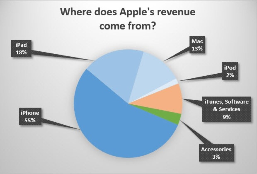 Applerevenue