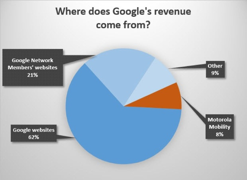 Googlerevenue