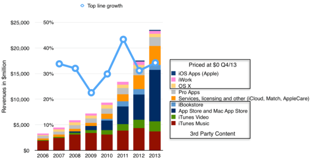 Itunes growth