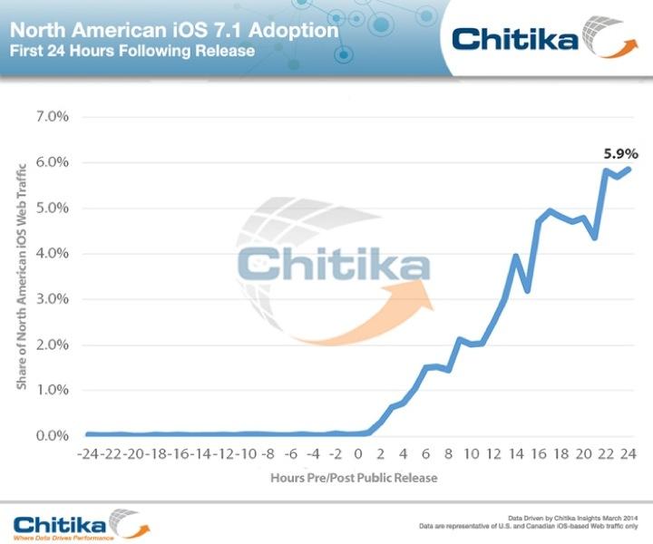 「iOS 7.1」はリリースから24時間で約6%のユーザーがインストール