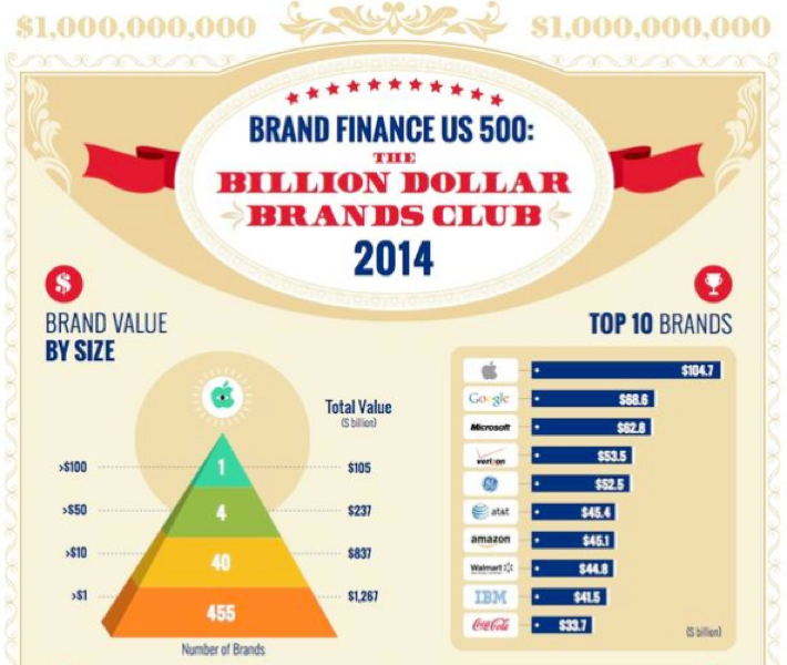 Apple、「BRAND FINANCE US 500:THE BILLION DOLLAR VRANDS CLUB 2014」ランキングで1位を獲得