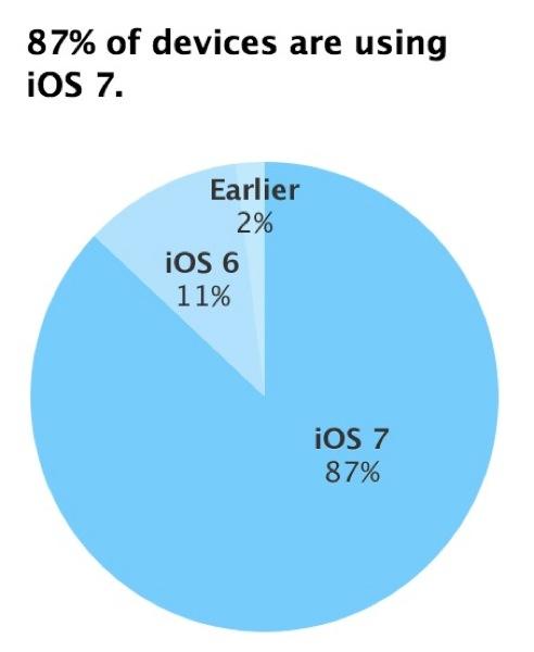 iOSデバイスの「iOS 7」の利用率が87%に達する