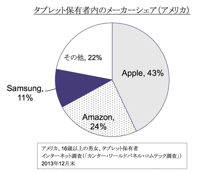 カンタージャパン:アメリカのタブレットシェアでAppleが43%でトップ