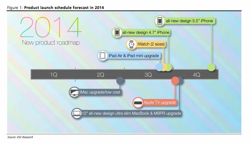 アナリストによる2014年Appleの新製品ロードマップ、iWatch、12インチMacBook、2つのiPhoneなどが登場か!? 「iPhone 6」は電源ボタンの位置が変わる!?