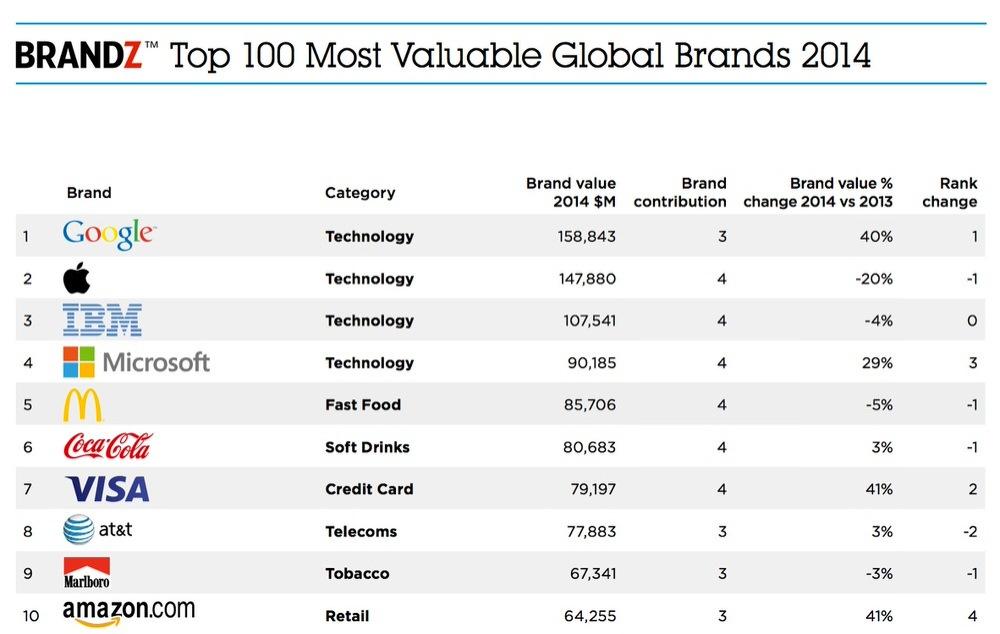 Apple、BrandZの世界で最も価値のあるブランドのランキングで2位に転落、1位はGoogleに