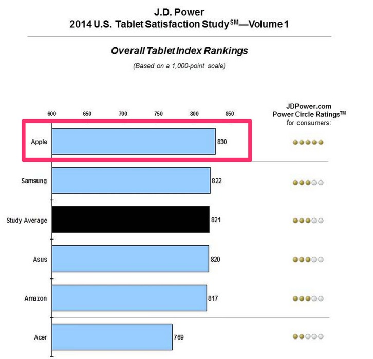 Jdpower tablet