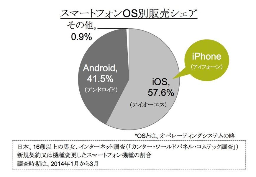 カンタージャパン:2014年1月〜3月のiPhone販売シェアは57.6%