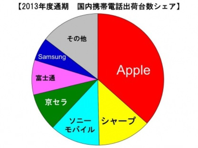 MM総研:2013年度通期国内携帯電話端末出荷台数を発表、Appleが3年連続1位に