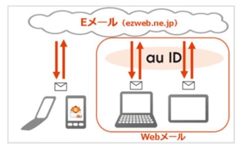 KDDI、auのEメールサービスがマルチデバイスに対応、PC/MacやiPadのようなタブレットでも利用可能に