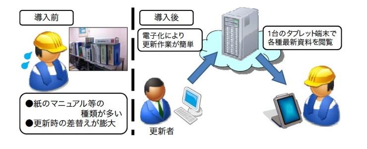 JR東日本、新たに「iPad Air」「iPad mini Retinaディスプレイモデル」を約14,000台導入