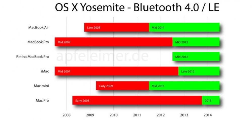Osx yosemite bluetooth 4 0 le apfeleimer