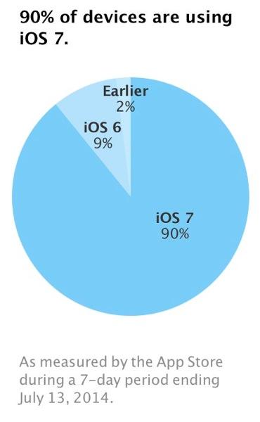 iOSデバイスの「iOS 7」のシェアがリリース10ヶ月で90%に