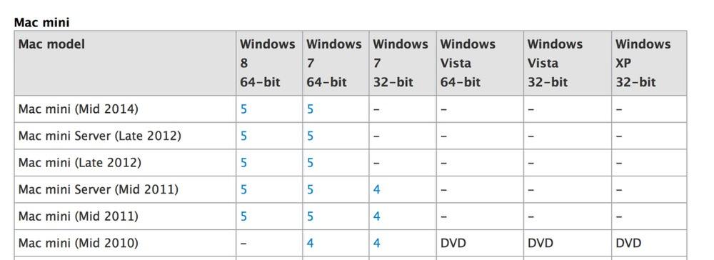 新型「Mac mini」の発表が近い!? Appleのサポートページに一時的に「Mac mini (Mid 2014) 」の表記が見つかる