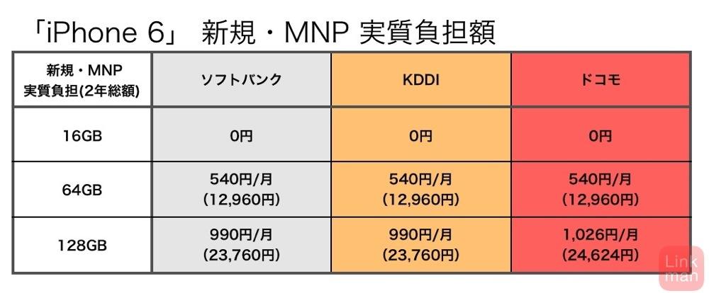 Iphone6hikaku 02