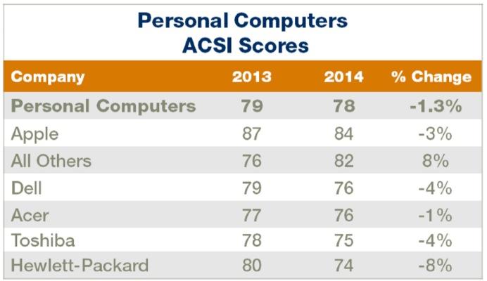 Apple、アメリカの顧客満足度調査パソコン部門で11年連続のトップ