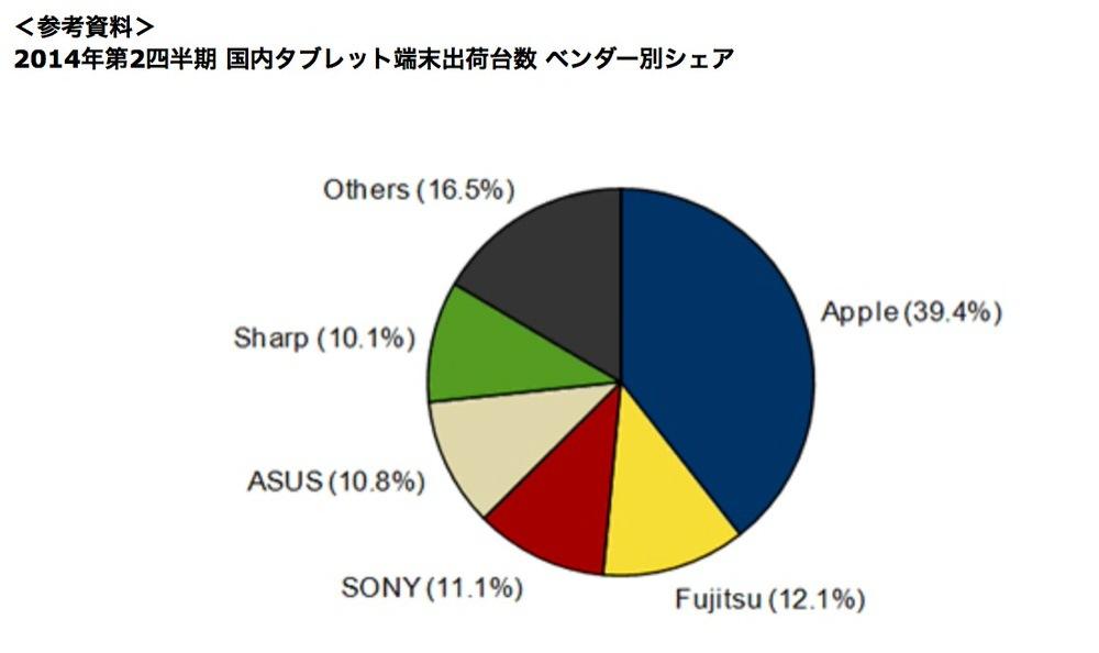 IDC Japan:2014年第2四半期 国内タブレット端末出荷台数を発表、シェアトップはAppleに