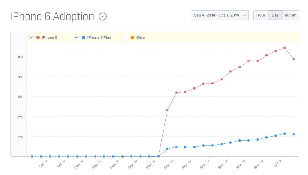Iphone6adoption